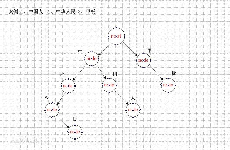 中文分词原理